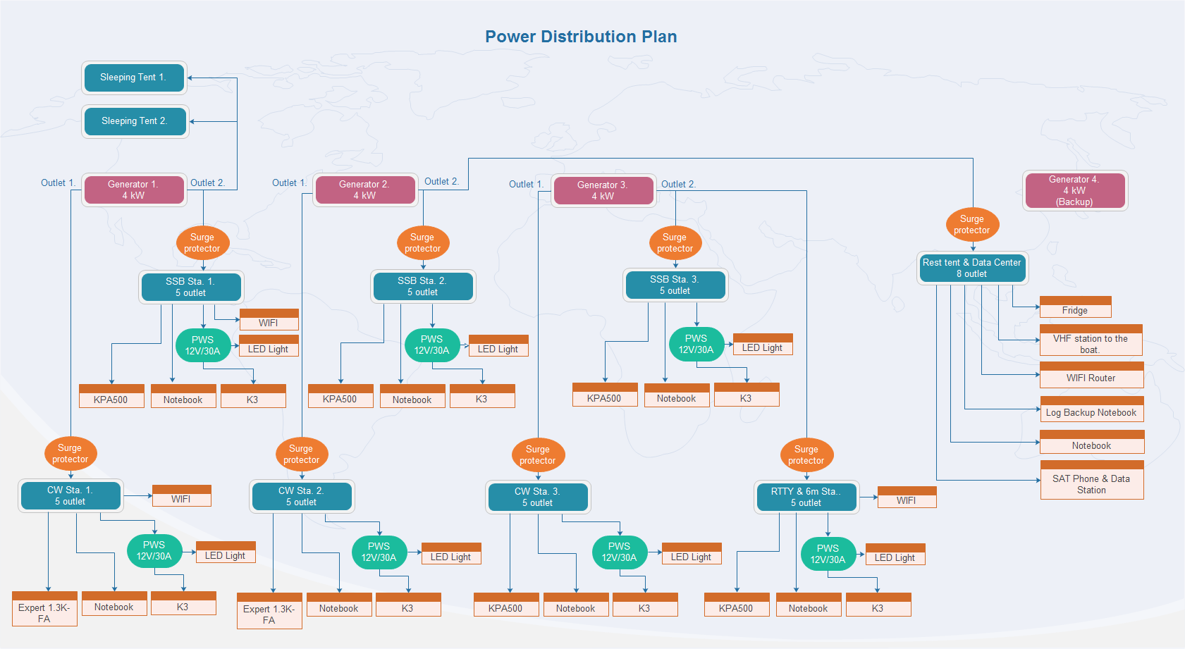 Ducie power distr plan